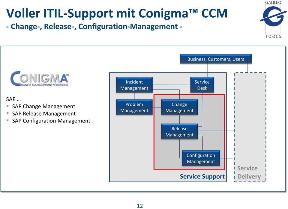 Management SAP Release Management SAP Configuration Management Problem Management