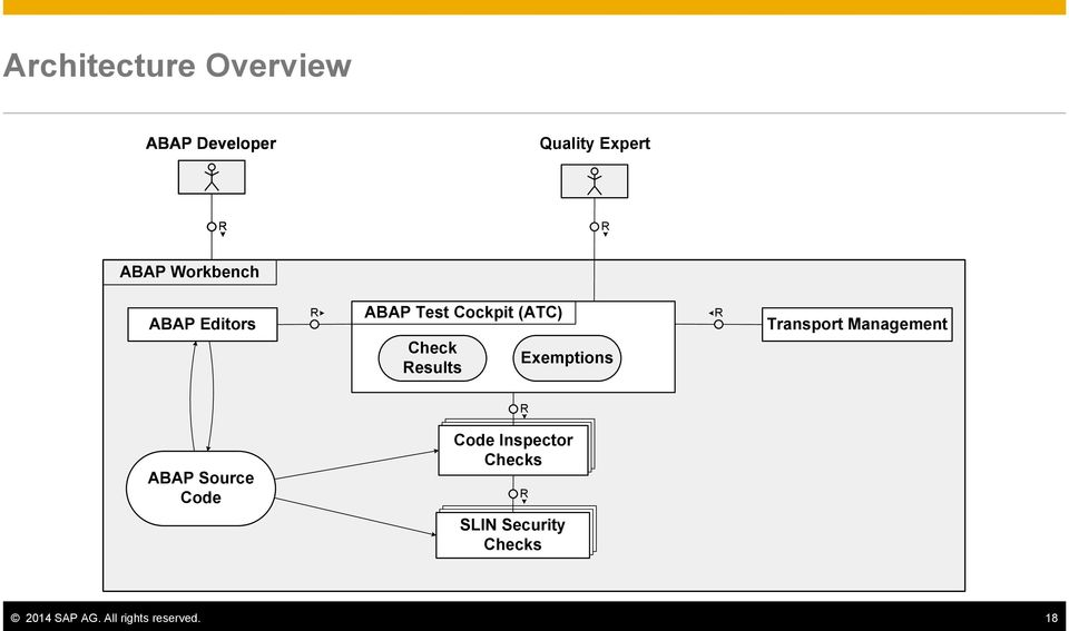 Exemptions Results R Transport Management R ABAP Source Code