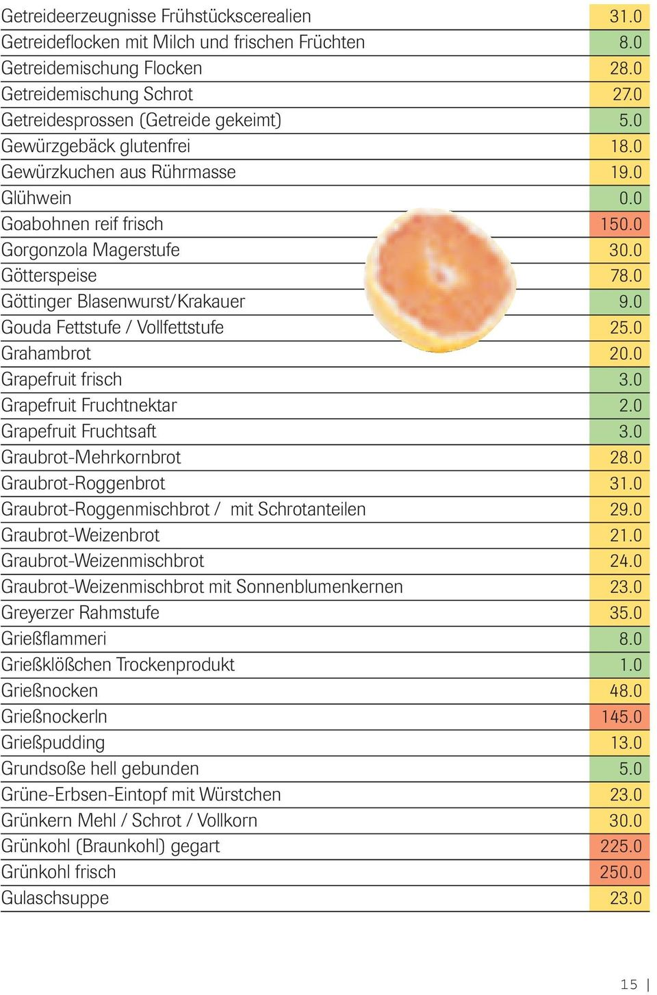 0 Gouda Fettstufe / Vollfettstufe 25.0 Grahambrot 20.0 Grapefruit frisch 3.0 Grapefruit Fruchtnektar 2.0 Grapefruit Fruchtsaft 3.0 Graubrot-Mehrkornbrot 28.0 Graubrot-Roggenbrot 31.