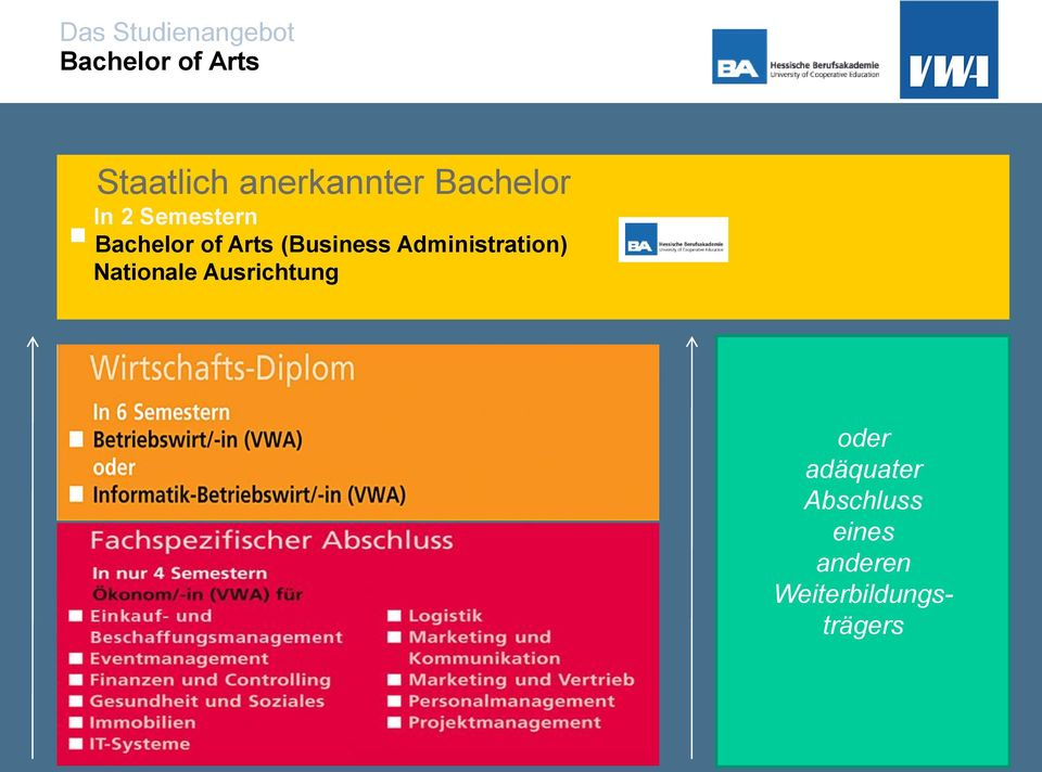 Arts (Business Administration) Nationale