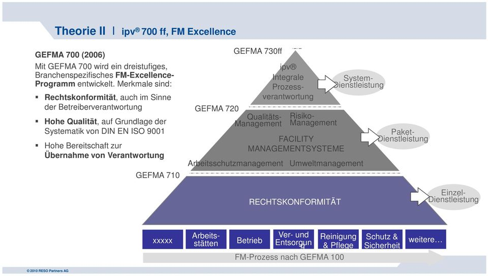 Verantwortung GEFMA 710 GEFMA 730ff GEFMA 720 Qualitäts- Management Risiko- Management FACILITY MANAGEMENTSYSTEME System- Dienstleistung Arbeitsschutzmanagement Umweltmanagement