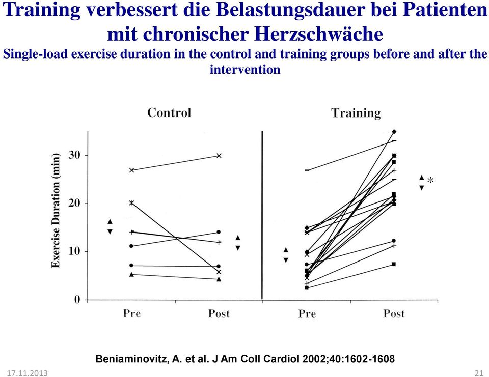 control and training groups before and after the intervention