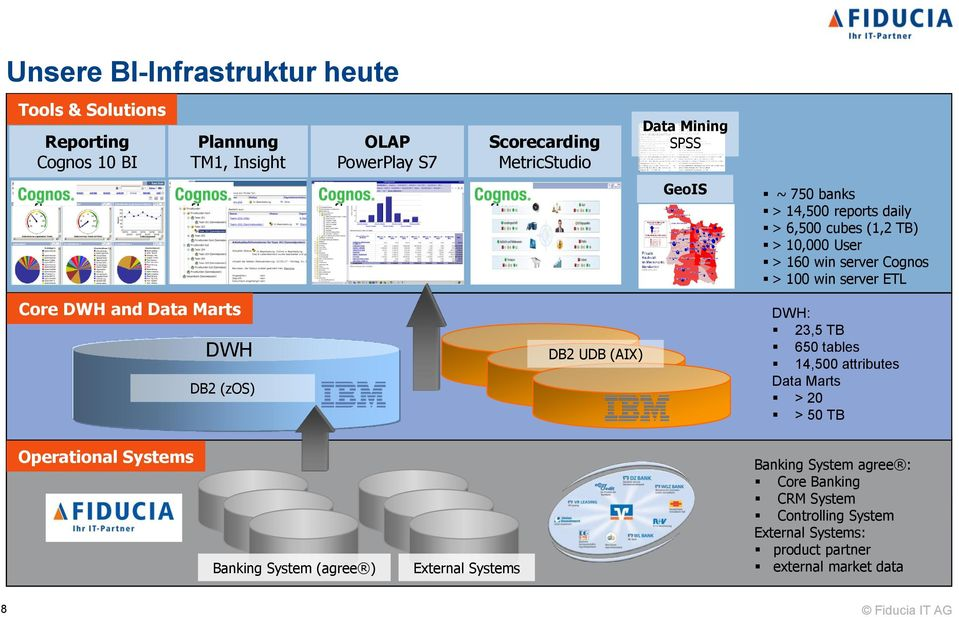 TB 650 tables 14,500 attributes s > 20 > 50 TB Operational Systems Markus Bayha NBA - BI-Evolution und Erfolgsgarant für Banken BITKOM big data summit Banking
