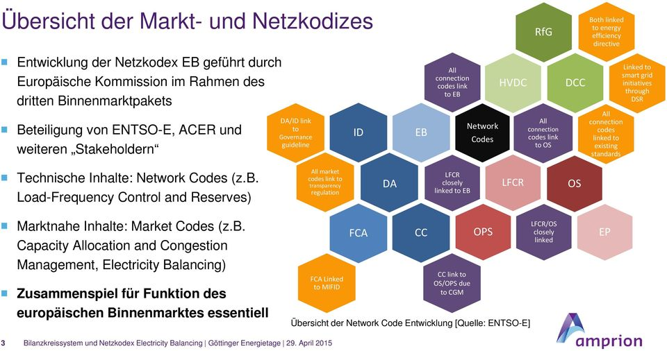 connection codes link to OS All connection codes linked to existing standards Technische Inhalte: Network Codes (z.b.
