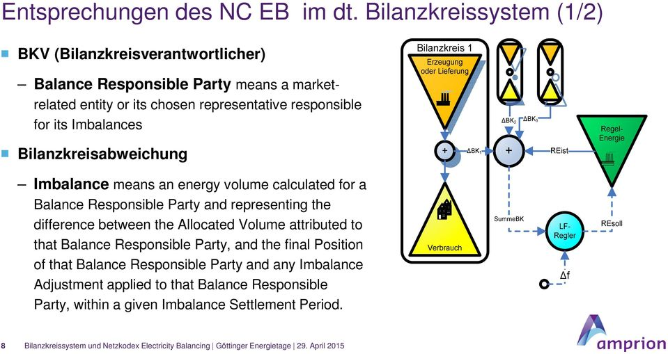 responsible for its Imbalances Bilanzkreisabweichung Imbalance means an energy volume calculated for a Balance Responsible Party and representing
