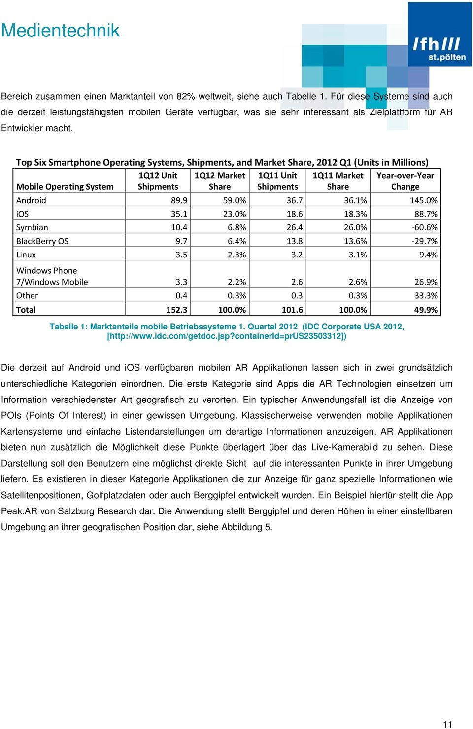 Top Six Smartphone Operating Systems, Shipments, and Market Share, 2012 Q1 (Units in Millions) Mobile Operating System 1Q12 Unit Shipments 1Q12 Market Share 1Q11 Unit Shipments 1Q11 Market Share