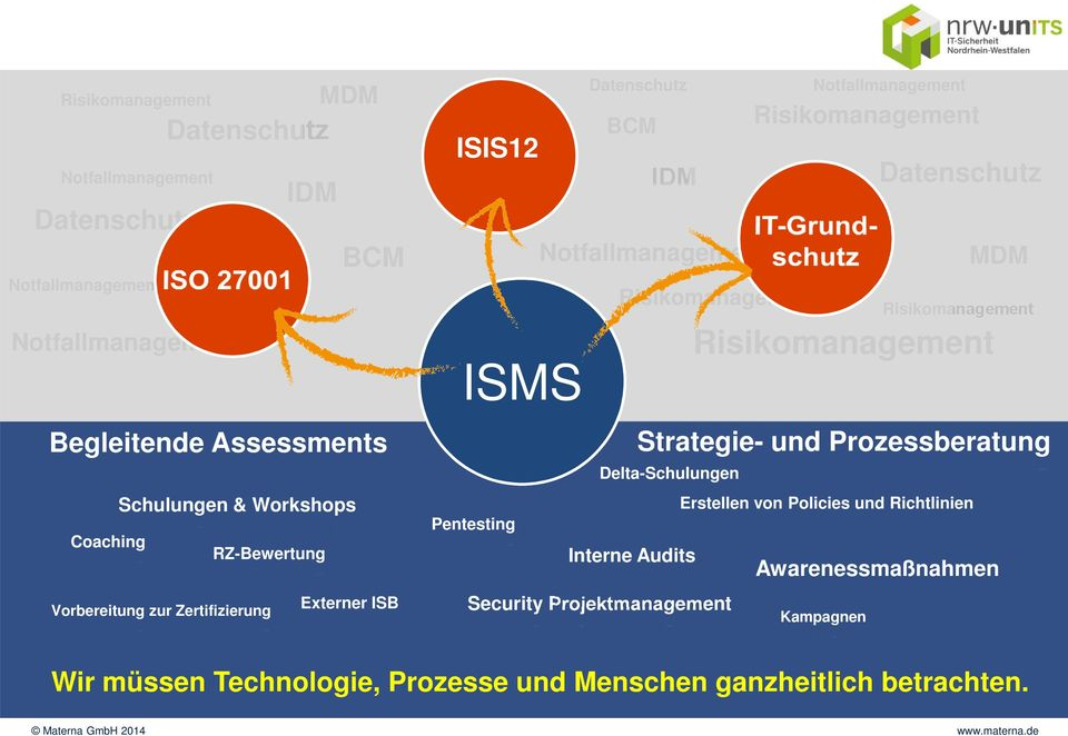 Risikomanagement Datenschutz Notfallmanagement MDM Interne Audits Security Projektmanagement Risikomanagement Risikomanagement Strategie- und