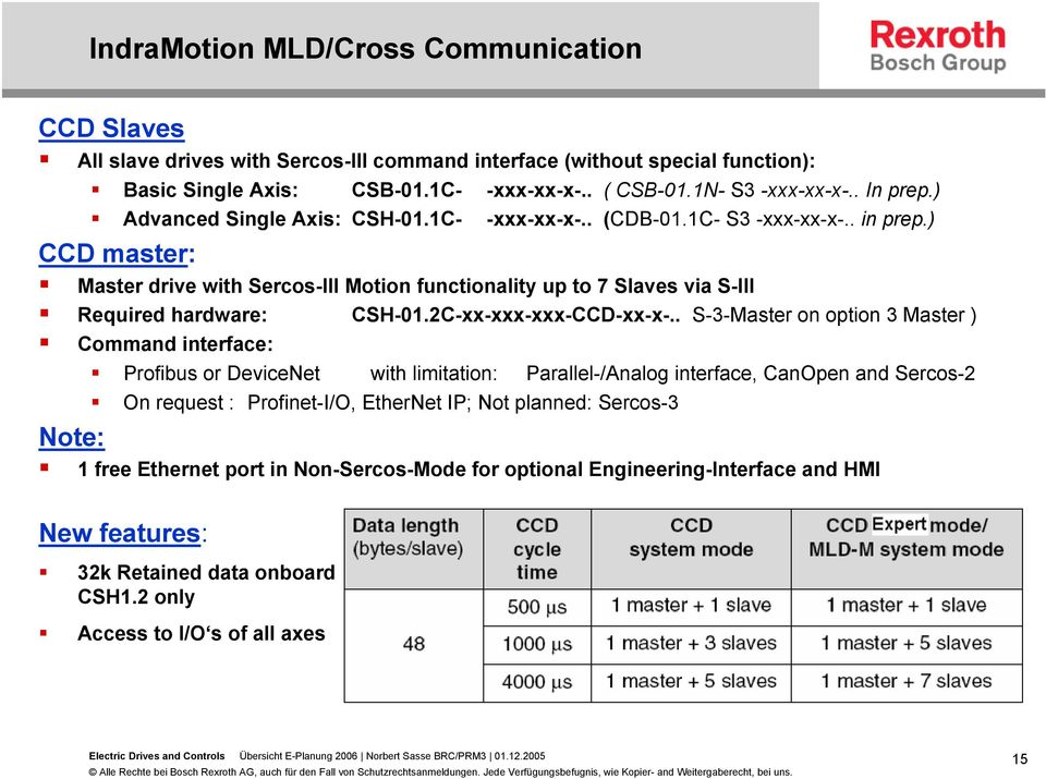 ) CCD master: Master drive with Sercos-III Motion functionality up to 7 Slaves via S-III Required hardware: CSH-01.2C-xx-xxx-xxx-CCD-xx-x-.
