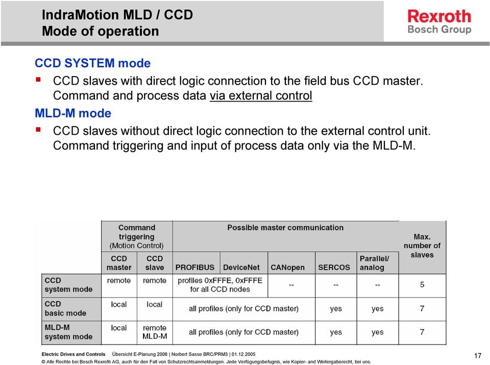 Command and process data via external control MLD-M mode CCD slaves without
