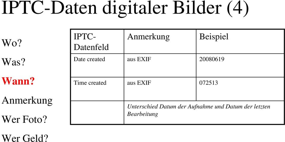 IPTC- Datenfeld Date created Time created Anmerkung aus