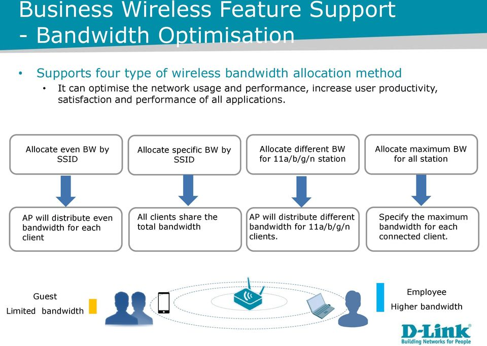 Allocate even BW by SSID Allocate specific BW by SSID Allocate different BW for 11a/b/g/n station Allocate maximum BW for all station AP will distribute even
