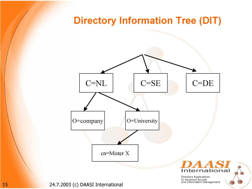 Directory Information Tree