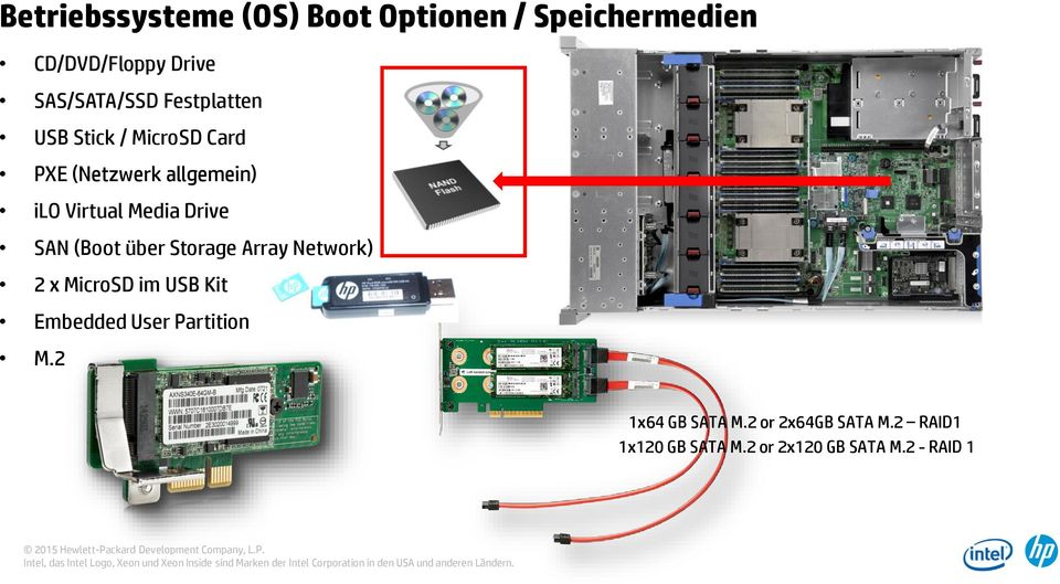 SAN (Boot über Storage Array Network) 2 x MicroSD im USB Kit Embedded User Partition M.