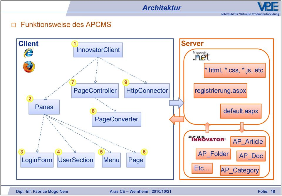 7 9 PageController HttpConnector registrierung.aspx 2 Panes default.