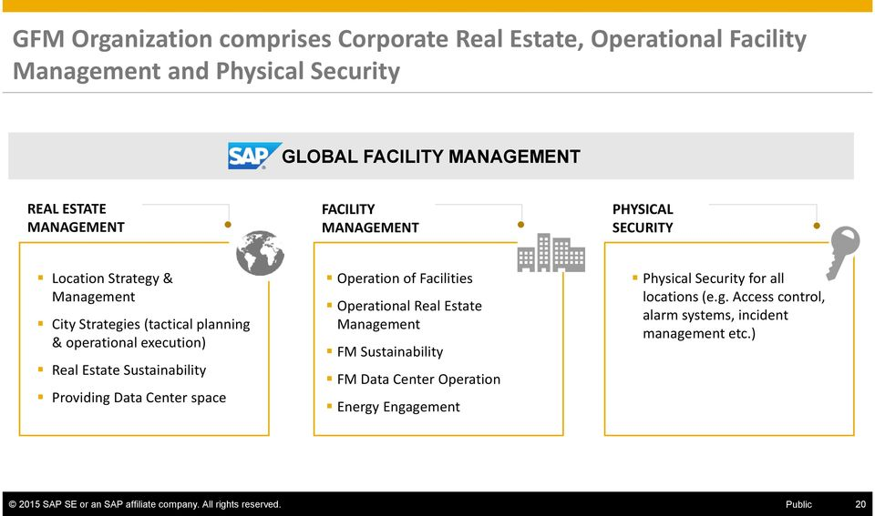 Providing Data Center space Operation of Facilities Operational Real Estate Management FM Sustainability FM Data Center Operation Energy Engagement Physical