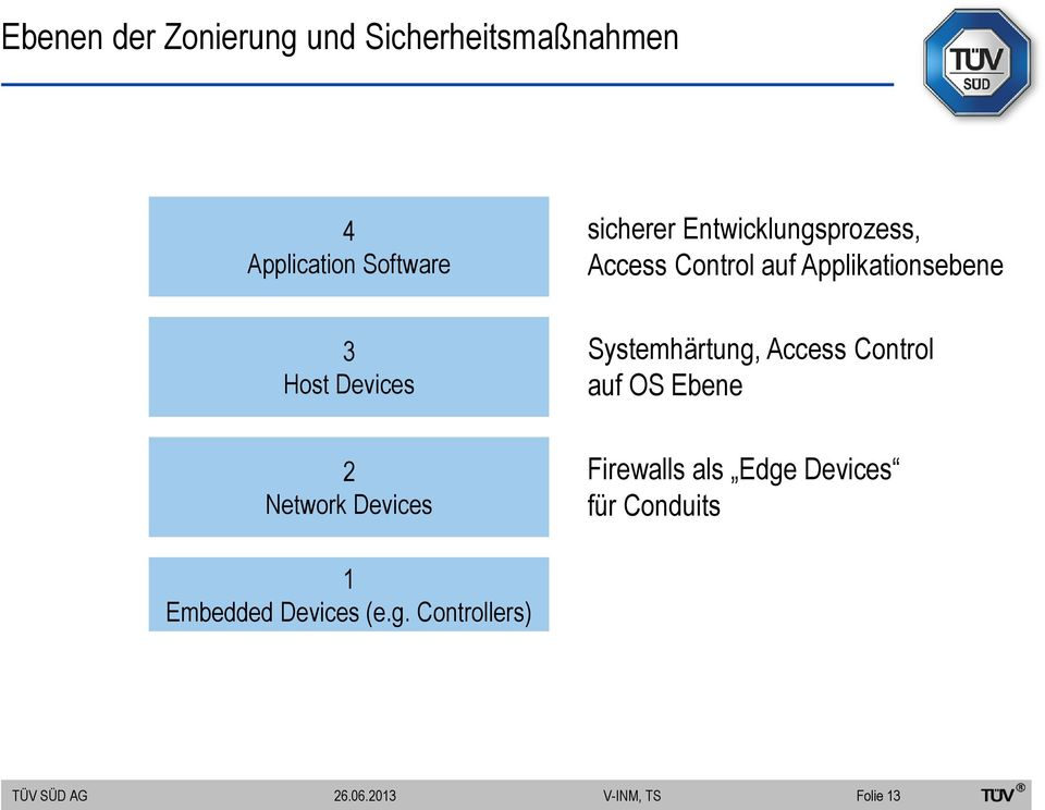 Devices Systemhärtung, Access Control auf OS Ebene 2 Network Devices