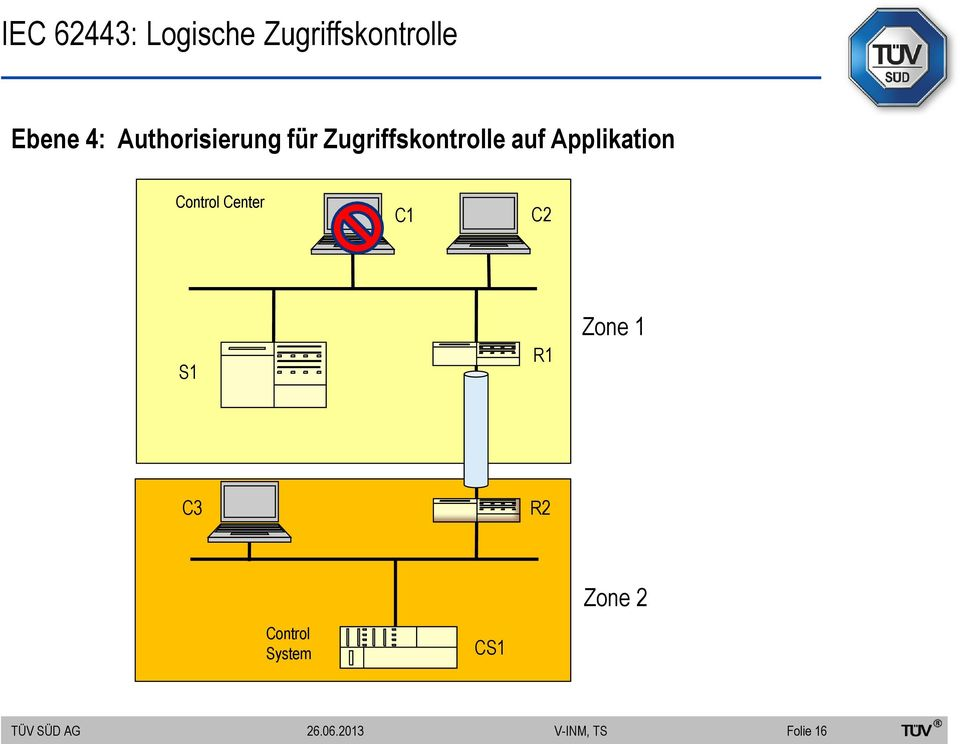 Applikation Control Center C1 C2 S1 R1 Zone 1
