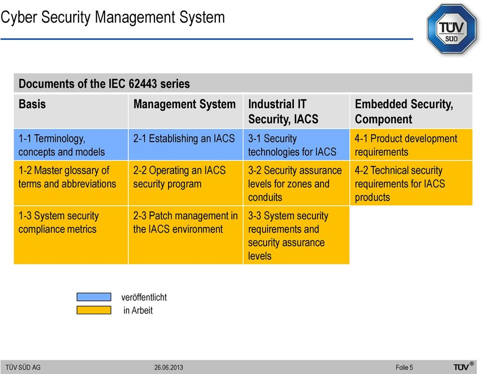 security program 2-3 Patch management in the IACS environment 3-2 Security assurance levels for zones and conduits 3-3 System security requirements and security
