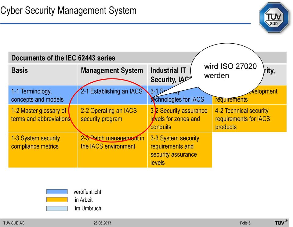 program 2-3 Patch management in the IACS environment 3-2 Security assurance levels for zones and conduits 3-3 System security requirements and security assurance levels