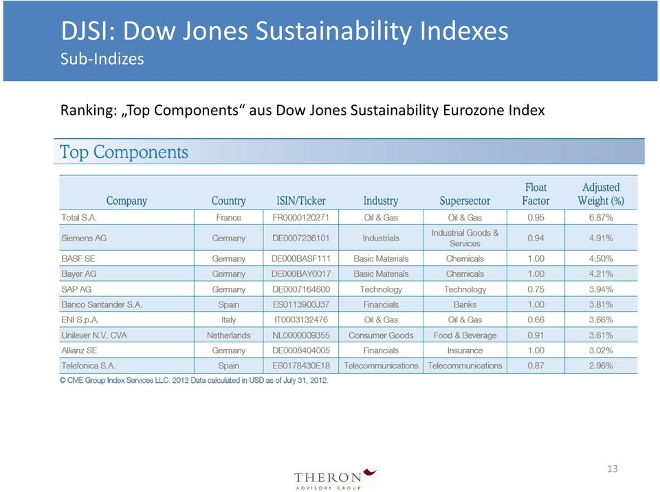 Top Components aus Dow Jones