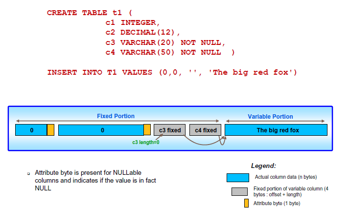 DB2 for LUW Die Tables Tables (cntn