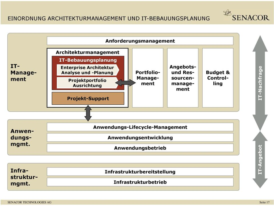 Portfolio- Management Angebotsund Ressourcenmanagement IT-Nachfrage Infrastrukturmgmt. Anwendungsmgmt.
