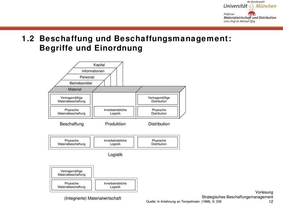Produktion Distribution Physische Materialbeschaffung Innerbetriebliche Logistik Physische Distribution Logistik Vertragsmäßige