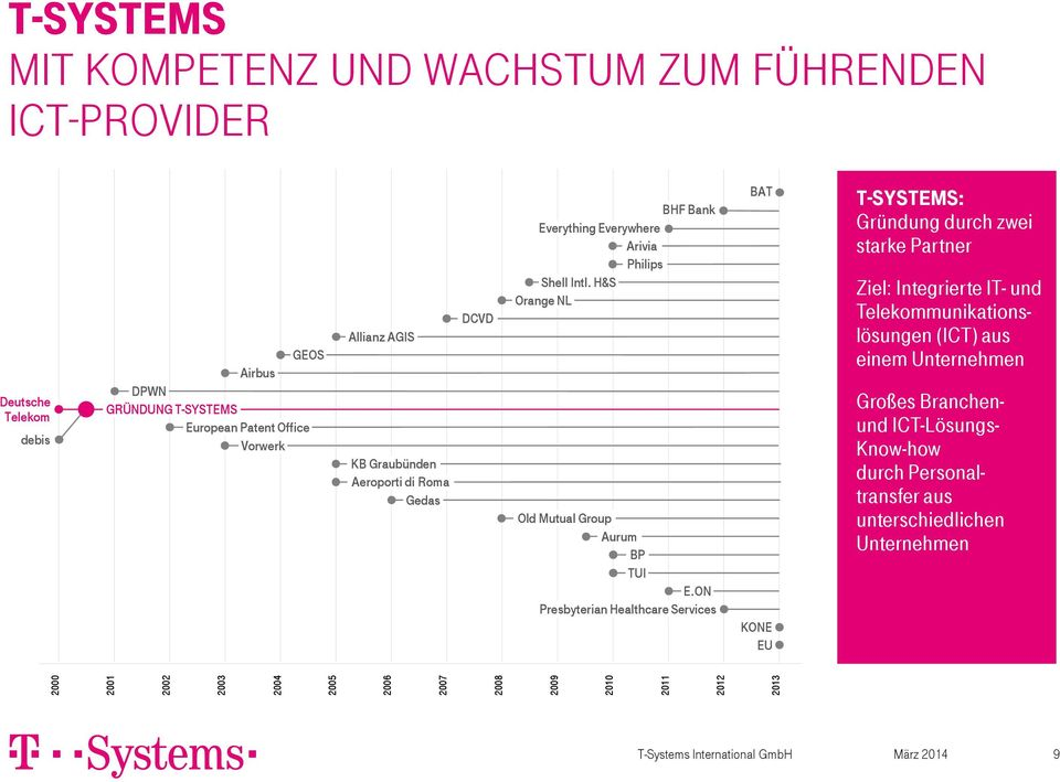 ON Presbyterian Healthcare Services BAT KONE EU T-Systems: Gründung durch zwei starke Partner Ziel: Integrierte IT- und Telekommunikationslösungen (ICT) aus einem Unternehmen