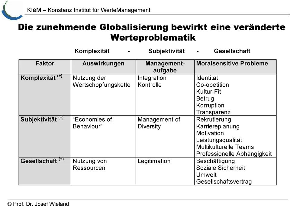 Nutzung von Ressourcen Management of Diversity Legitimation Moralsensitive Probleme Identität Co-opetition Kultur-Fit Betrug Korruption Transparenz