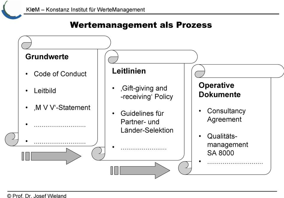 ..... Leitlinien Gift-giving and -receiving Policy Guidelines