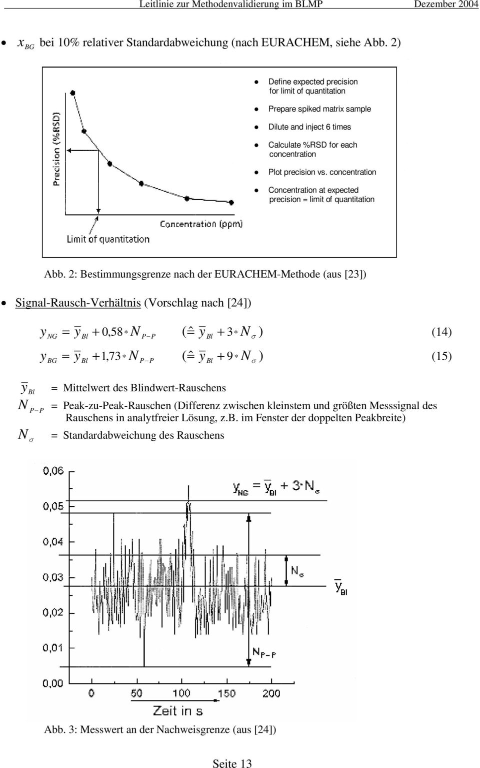 concentration Concentration at expected precision = limit of quantitation Abb.