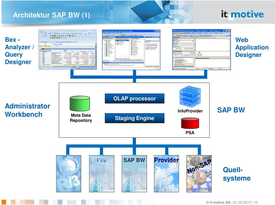 Data Repository OLAP processor Staging Engine