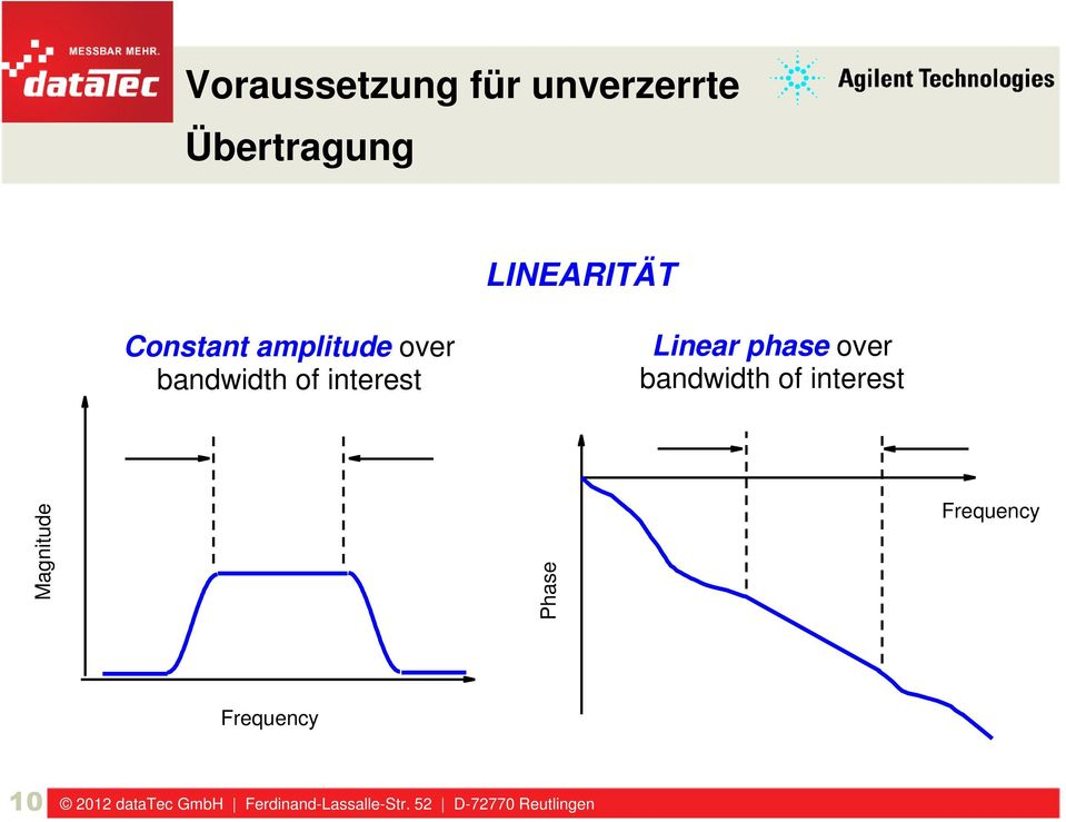 of interest Linear phase over bandwidth of