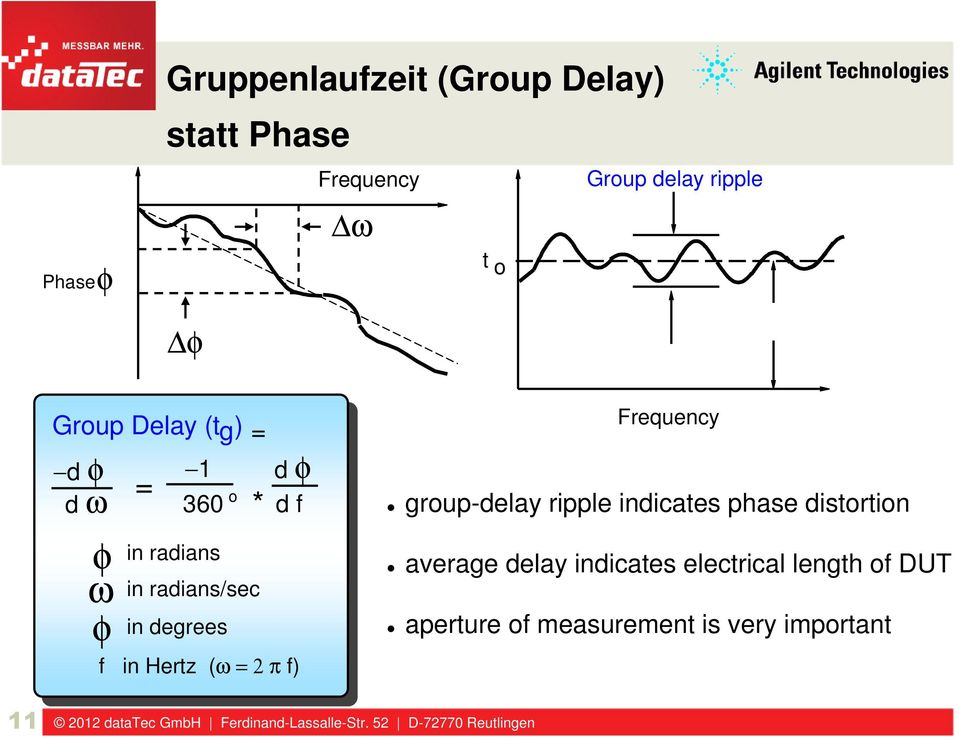 d f f in Hertz (ω = 2 π f) Frequency group-delay ripple indicates phase distortion