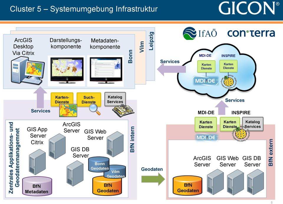 Geodatenmanagemnet GIS App Server Citrix BfN Metadaten ArcGIS Server GIS DB Server GIS Web Server Bonn Geodaten Vilm Geodaten BfN