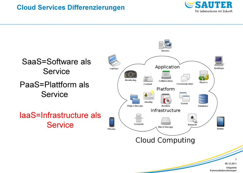 SaaS=Software als Service