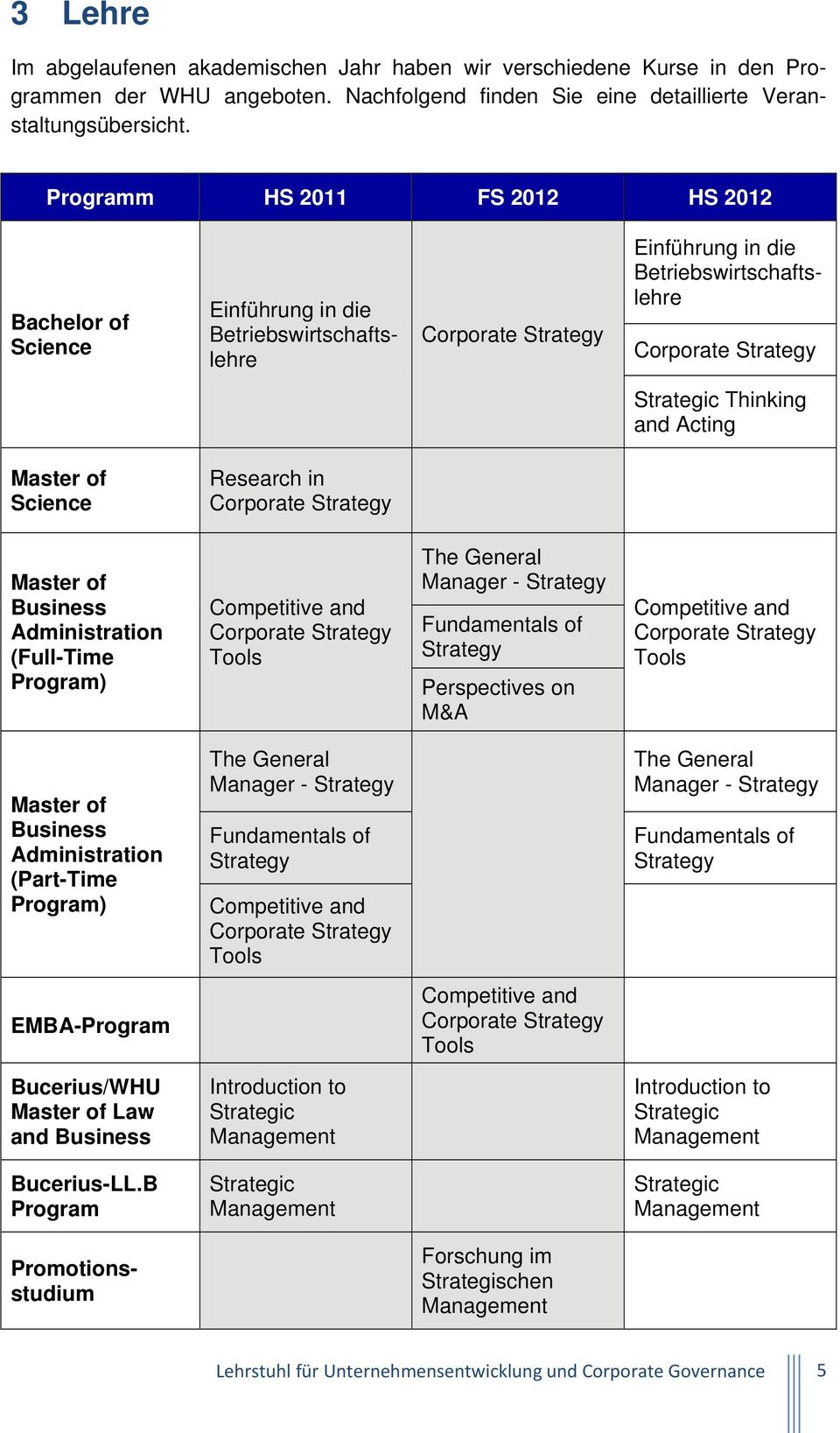 Acting Master of Science Research in Corporate Strategy Master of Business Administration (Full-Time Program) Competitive and Corporate Strategy Tools The General Manager - Strategy Fundamentals of