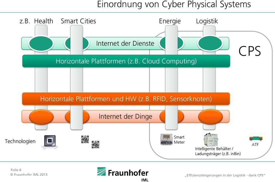 Health Smart Cities Energie Logistik Internet der Dienste Horizontale