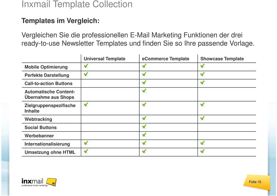 Mobile Optimierung Perfekte Darstellung Call-to-action Buttons Automatische Content- Übernahme aus Shops