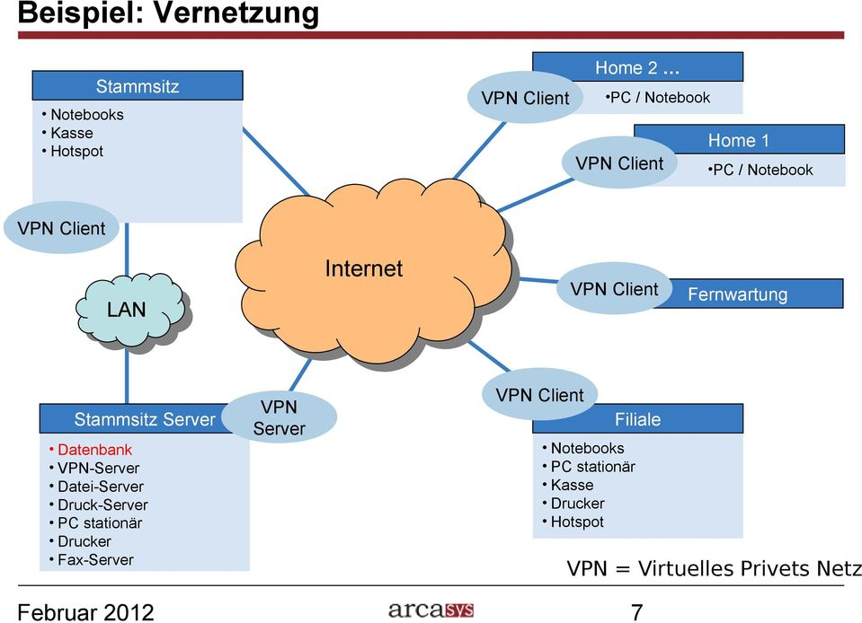 Server Datenbank VPN-Server Datei-Server Druck-Server PC stationär Drucker Fax-Server VPN