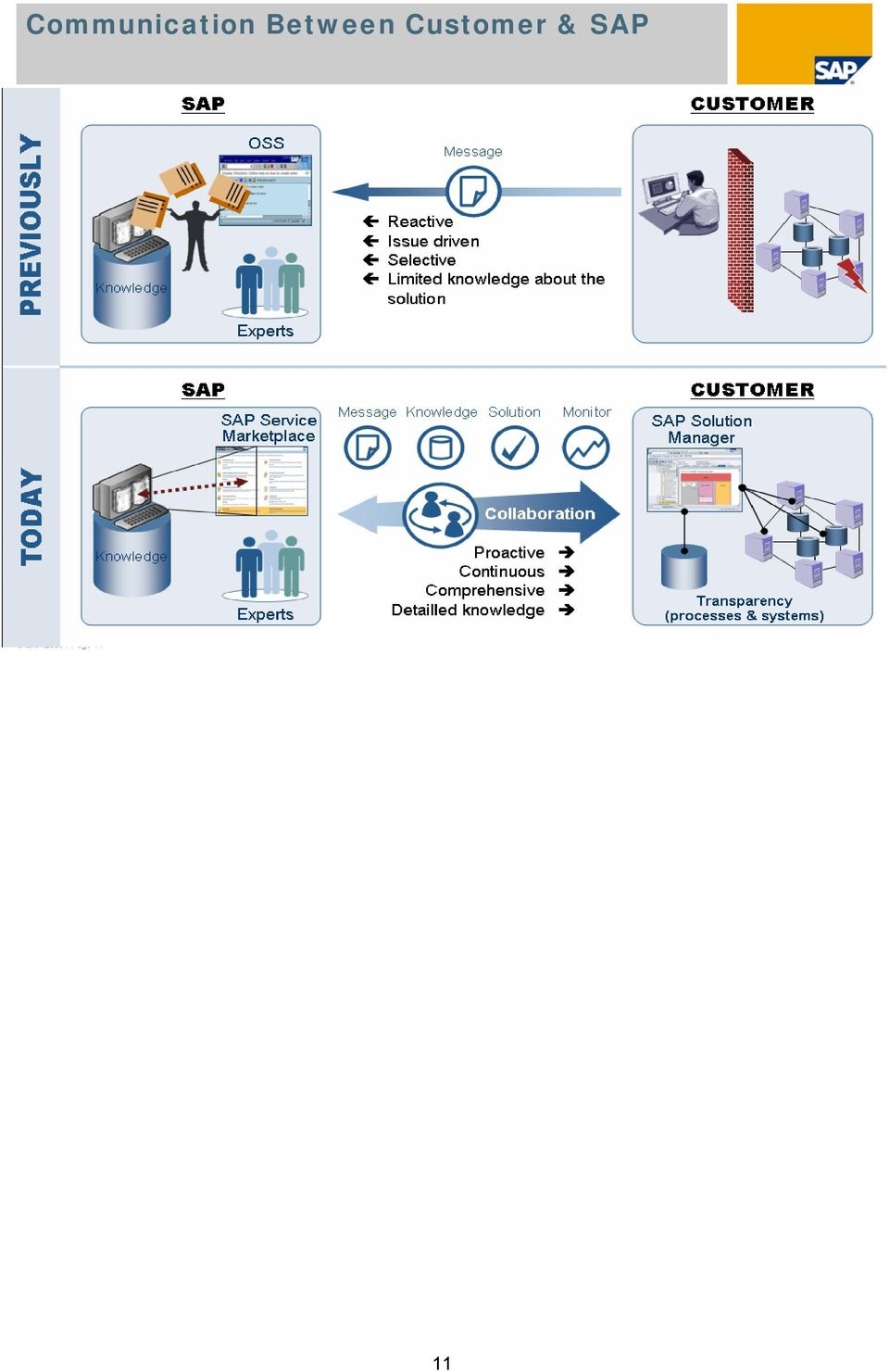Customer & SAP