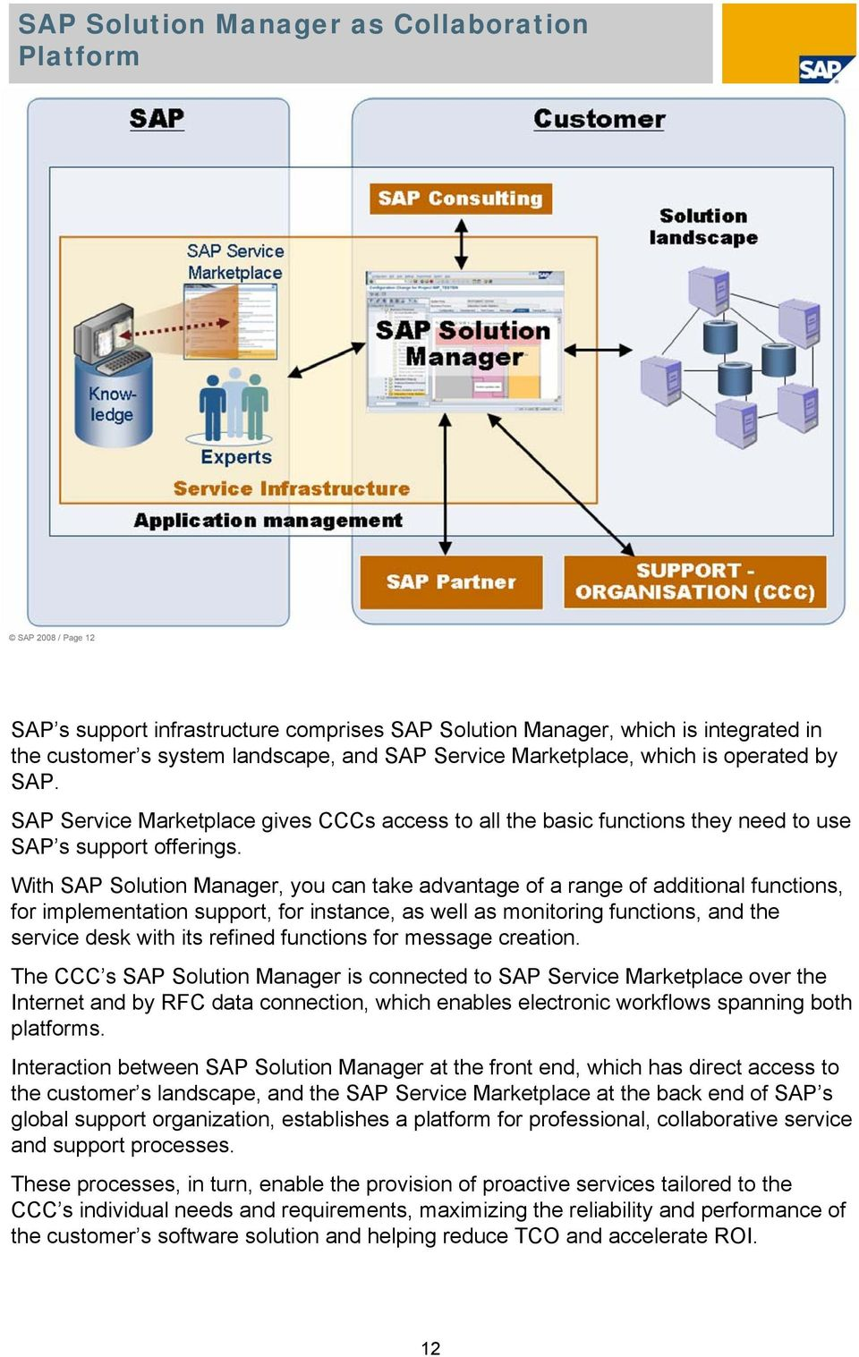 With SAP Solution Manager, you can take advantage of a range of additional functions, for implementation support, for instance, as well as monitoring functions, and the service desk with its refined