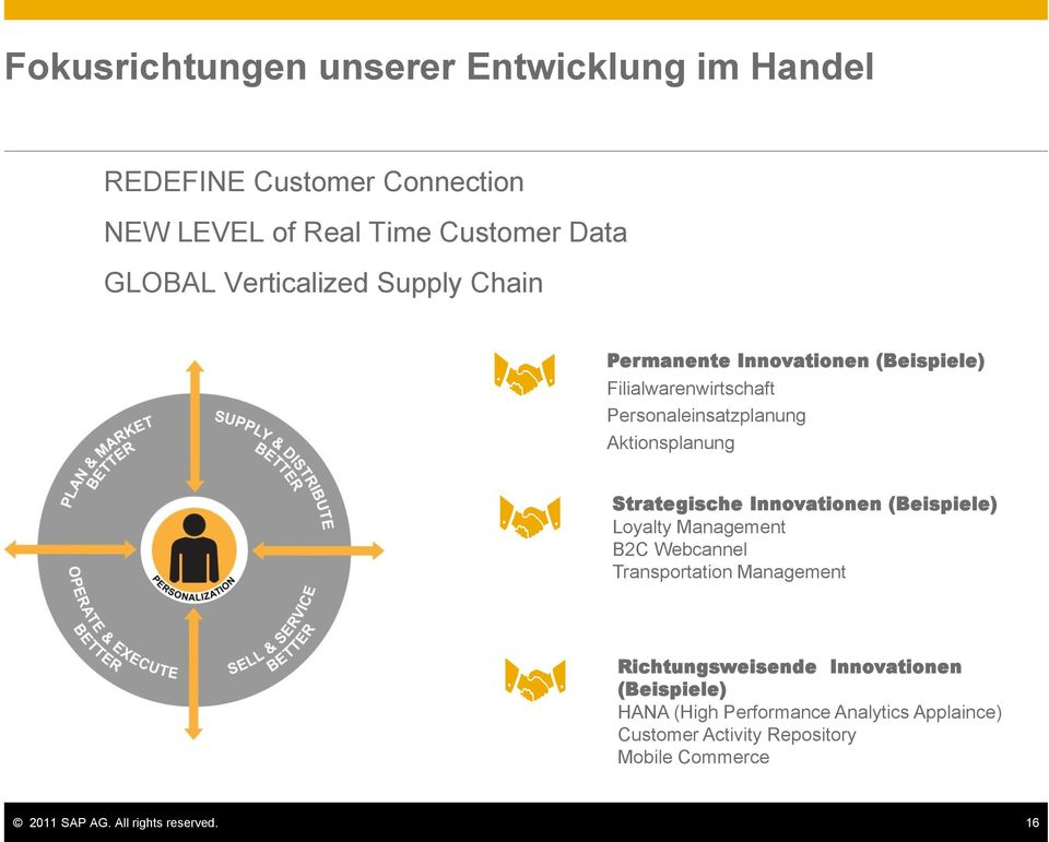 Strategische Innovationen (Beispiele) Loyalty Management B2C Webcannel Transportation Management Richtungsweisende