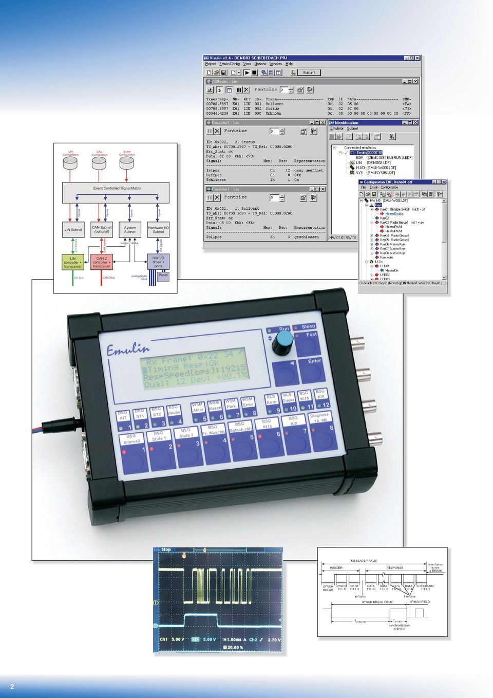 Subnet LIN frames CAN frames control + status I/O Signals LIN controller + transceiver CAN