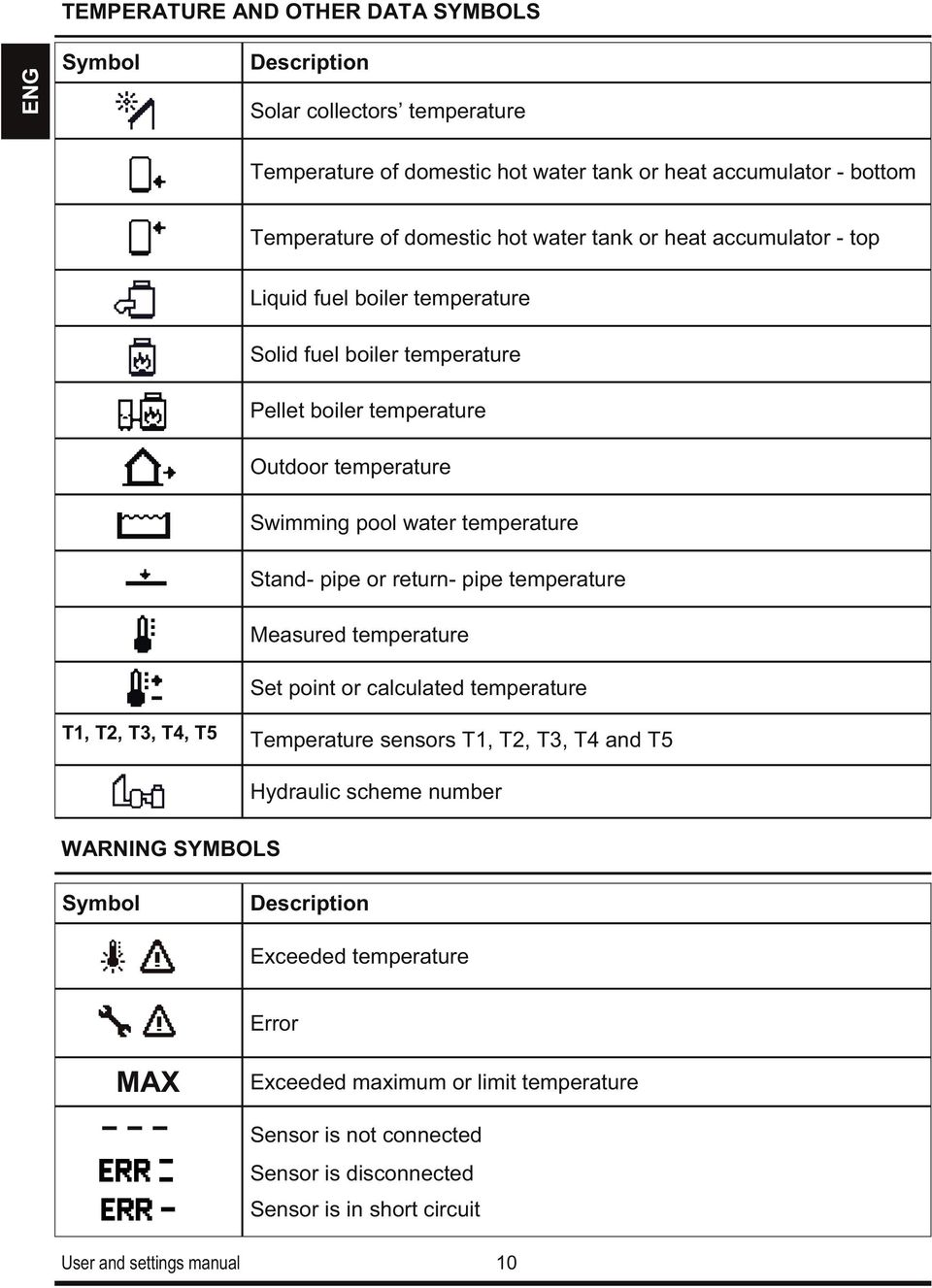 pipe or return- pipe temperature Measured temperature Set point or calculated temperature T1, T2, T3, T4, T5 Temperature sensors T1, T2, T3, T4 and T5 WARNING SYMBOLS Hydraulic scheme