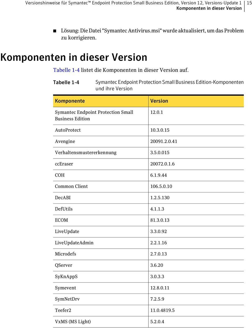 Tabelle 1-4 Komponente Symantec Endpoint Protection Small Business Edition-Komponenten und ihre Version Version Symantec Endpoint Protection Small Business Edition AutoProtect Avengine