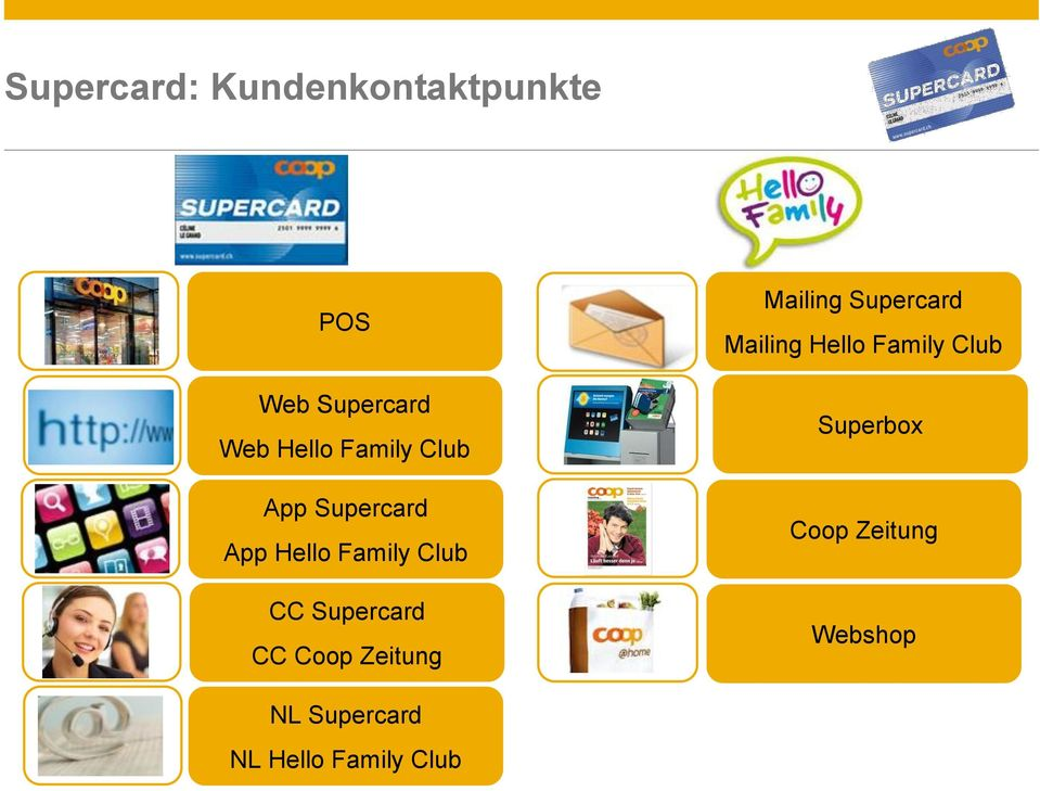 CC Coop Zeitung Mailing Supercard Mailing Hello Family Club