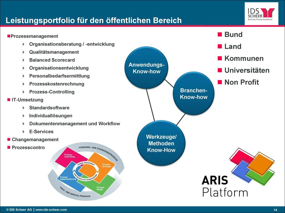 Anwendungs- Know-how Branchen- Know-how Land Kommunen Universitäten Non Profit Standardsoftware Individuallösungen