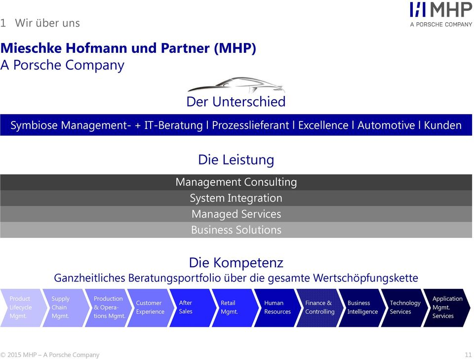 Ganzheitliches Beratungsportfolio über die gesamte Wertschöpfungskette Product Lifecycle Supply Chain Production & Operations Customer