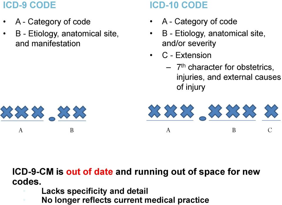 obstetrics, injuries, and external causes of injury A B A B C ICD-9-CM is out of date and running